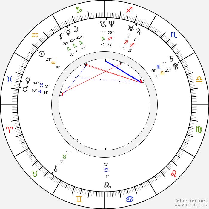 Alina Sergeeva - Birth horoscope chart