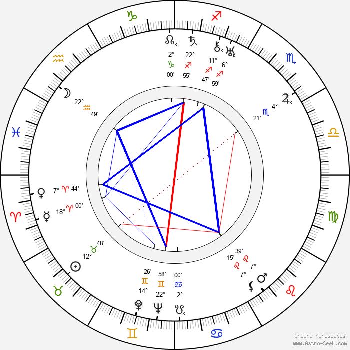 Aline MacMahon - Birth horoscope chart