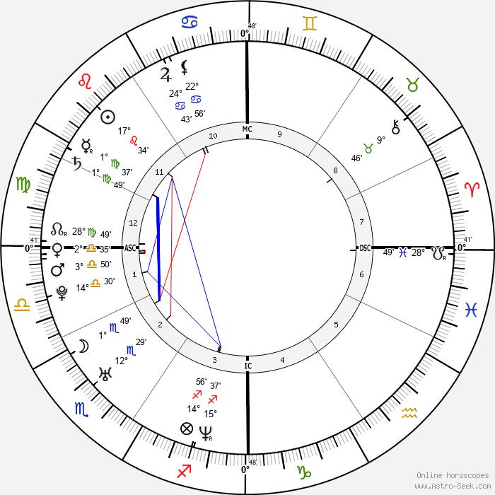 Alison Folland - Birth horoscope chart