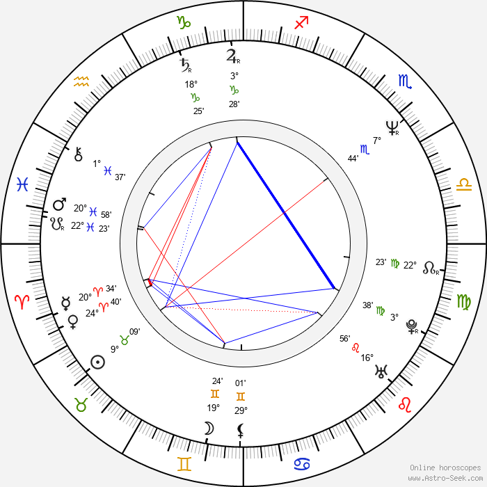 Alison Routledge - Birth horoscope chart