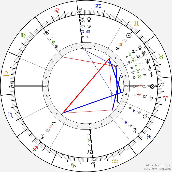 Alla Nazimova - Birth horoscope chart