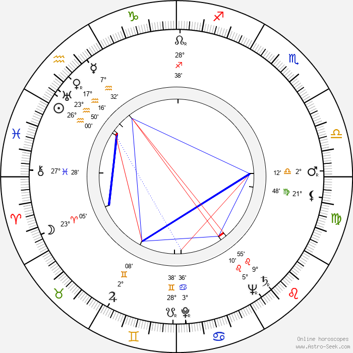 Allan Arbus - Birth horoscope chart