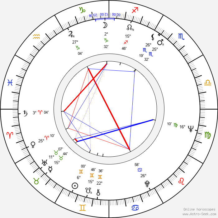 Allan Carr - Birth horoscope chart
