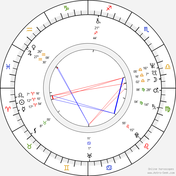 Allan Corduner - Birth horoscope chart