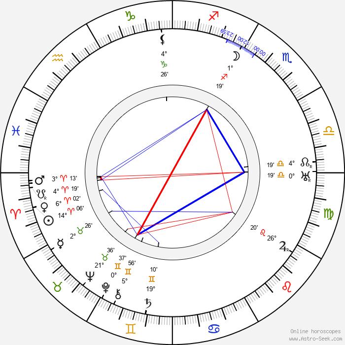 Allan Dwan - Birth horoscope chart