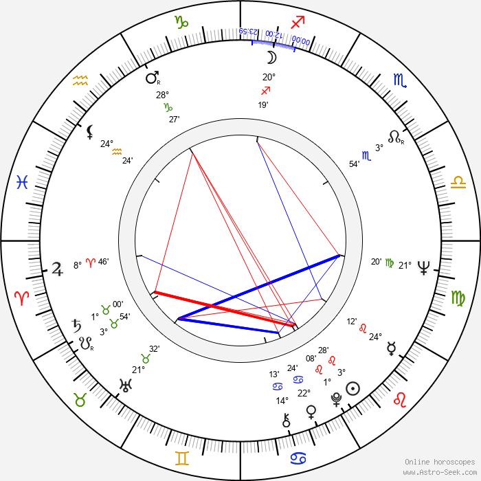 Allan Hagert - Birth horoscope chart