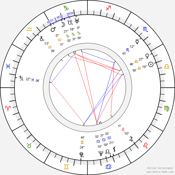 Allan Jones - Birth horoscope chart