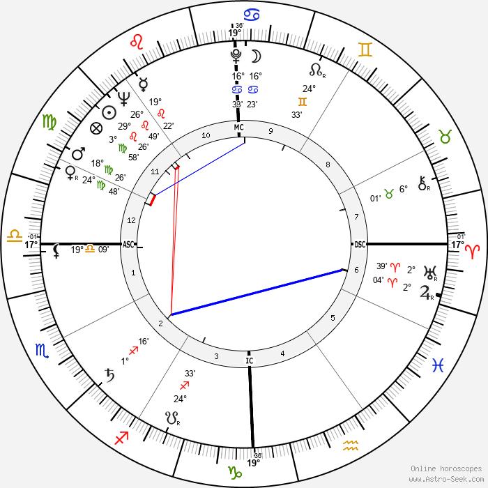 Allan Kaprow - Birth horoscope chart