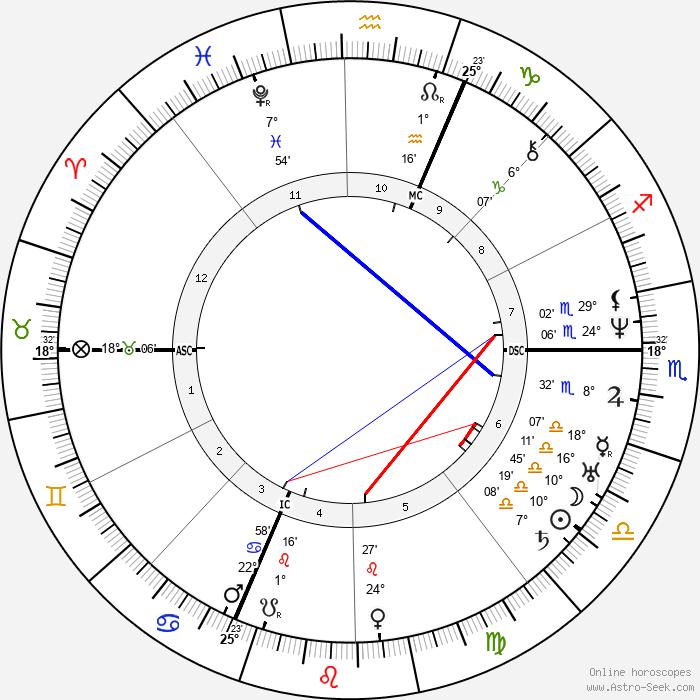 Allan Kardec - Birth horoscope chart