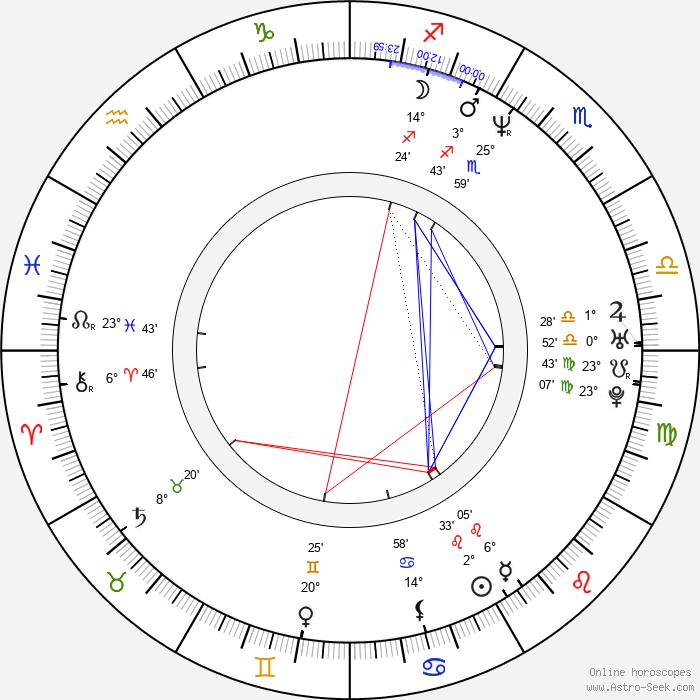 Allan Loeb - Birth horoscope chart