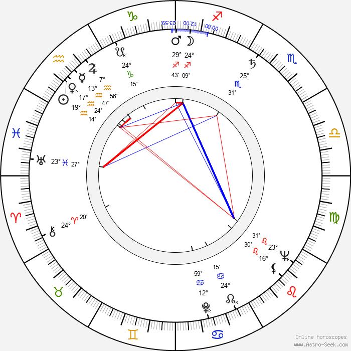 Allan Rich - Birth horoscope chart