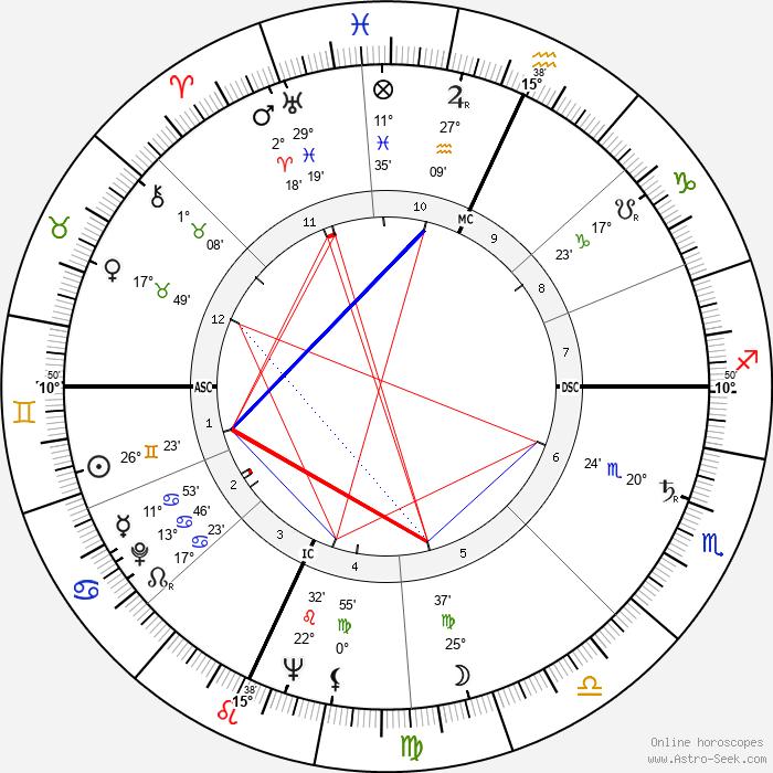 Allan Sandage - Birth horoscope chart