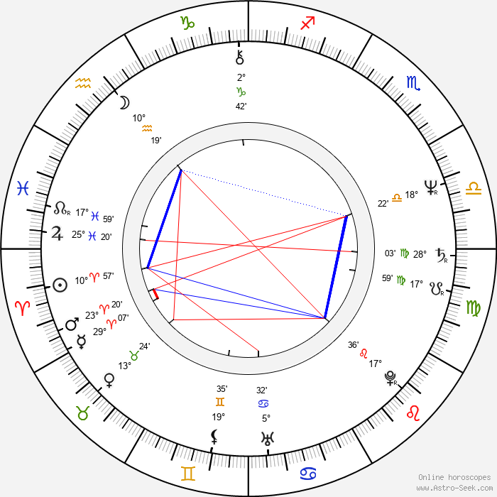 Allan Tuppurainen - Birth horoscope chart