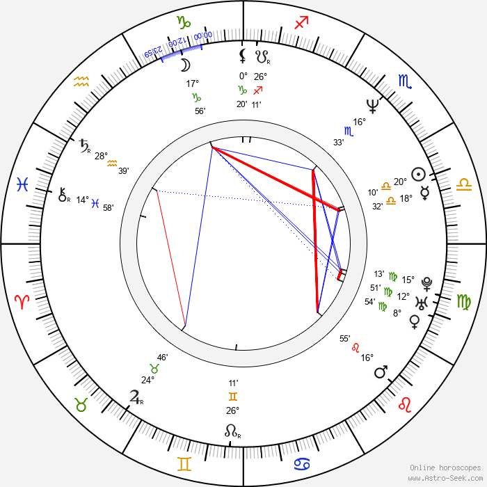 Allen Covert - Birth horoscope chart