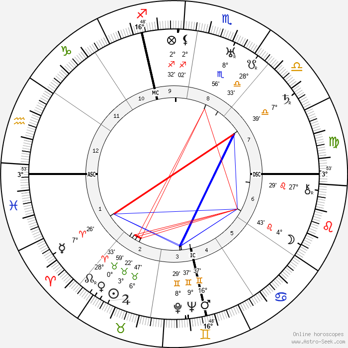 Allen Dulles - Birth horoscope chart