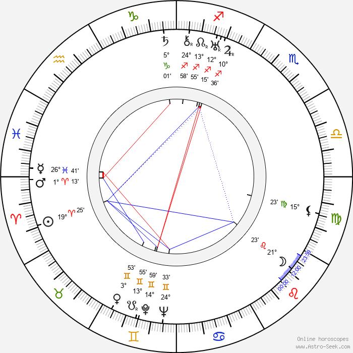 Allen Jenkins - Birth horoscope chart