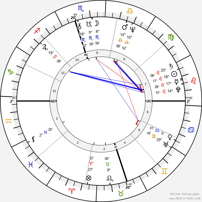 Allen Miller - Birth horoscope chart