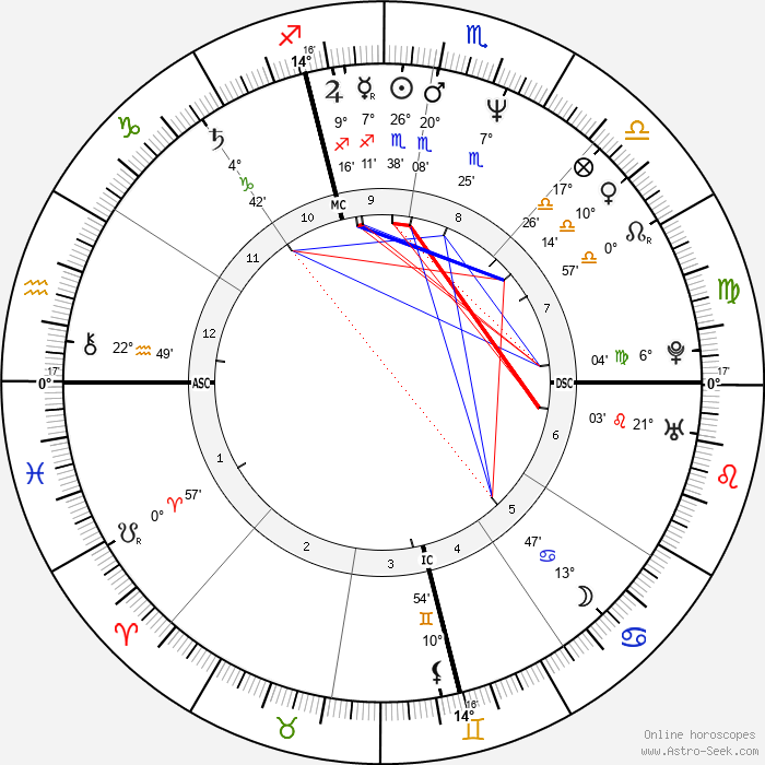Allison Janney - Birth horoscope chart