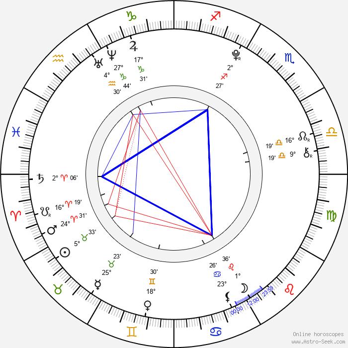 Allisyn Ashley Arm - Birth horoscope chart