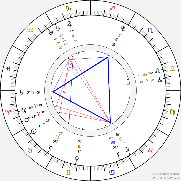 Allisyn Ashley Arm - Birth horoscope chart
