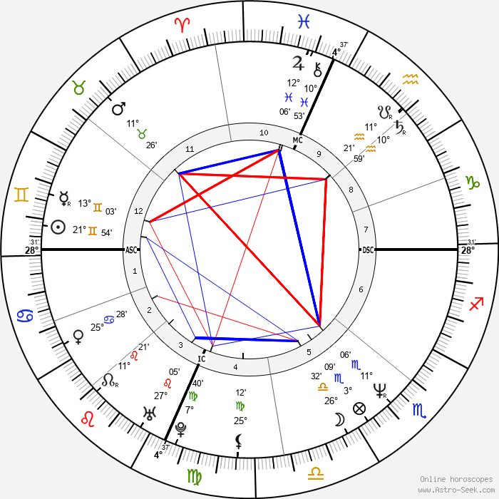 Ally Sheedy - Birth horoscope chart