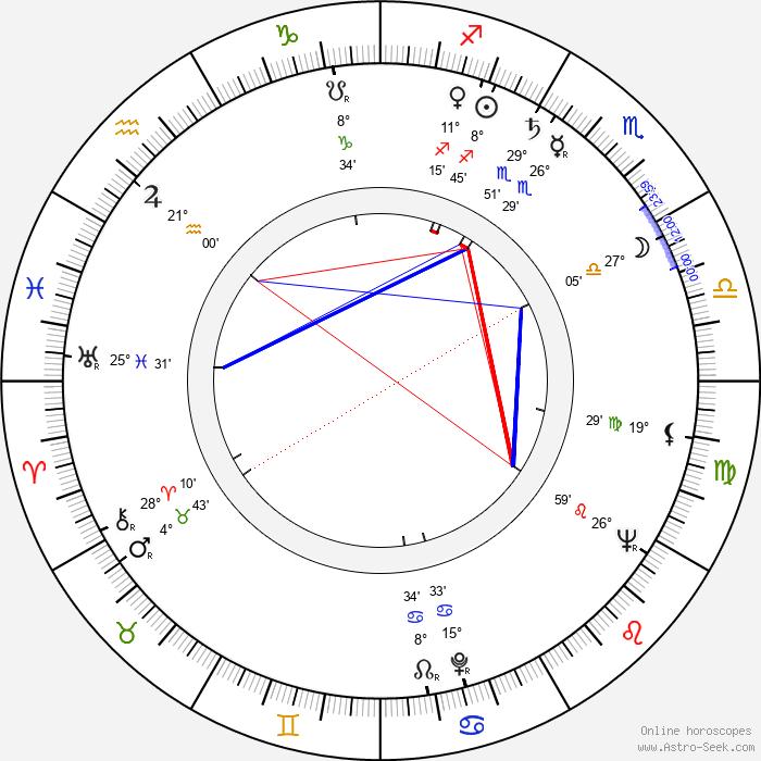 Allyn Ann McLerie - Birth horoscope chart