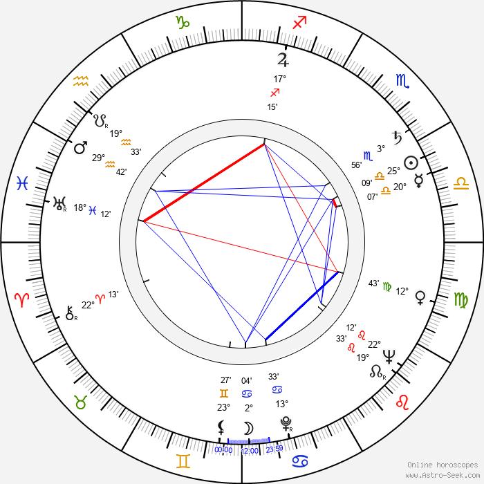 Allyn Ferguson - Birth horoscope chart