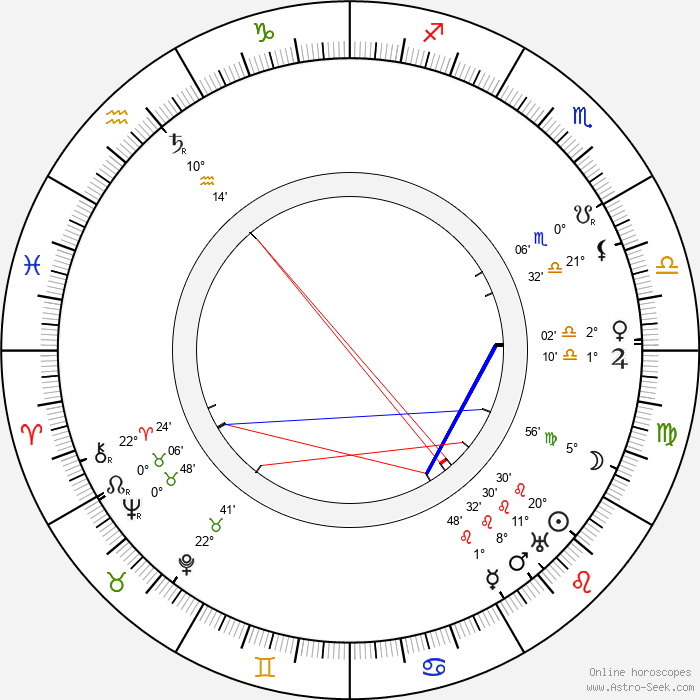 Alma Berglund - Birth horoscope chart