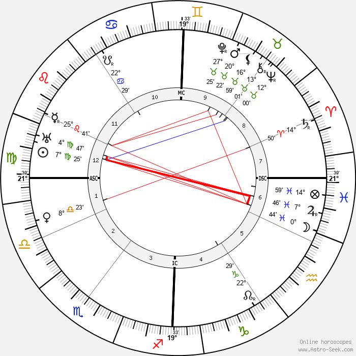 Alma Mahler - Birth horoscope chart