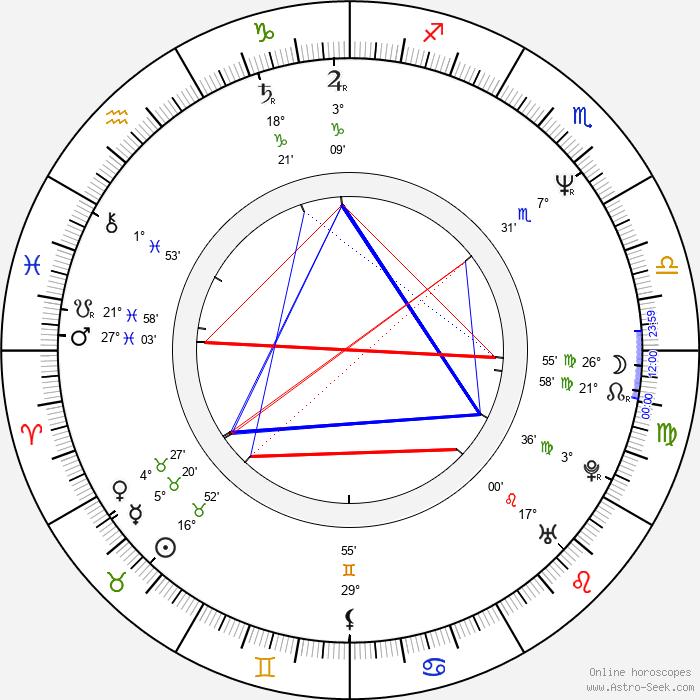 Almudena Grandes - Birth horoscope chart