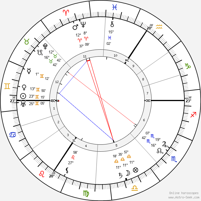 Alois Alzheimer - Birth horoscope chart