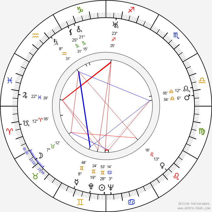 Alois Johannes Lippl - Birth horoscope chart