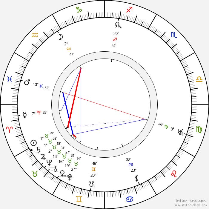 Alois Křoupal - Birth horoscope chart