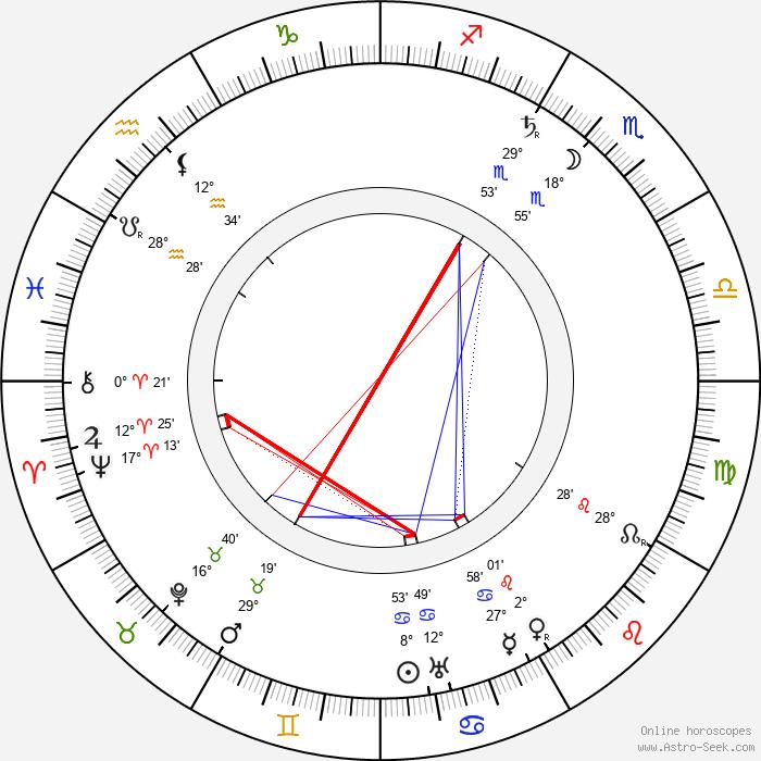 Alois Musil - Birth horoscope chart