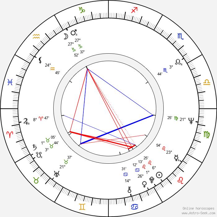 Alois Švehlík - Birth horoscope chart