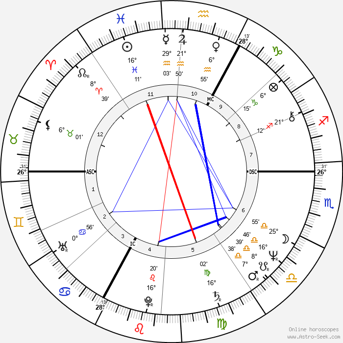 Alois Treindl - Birth horoscope chart