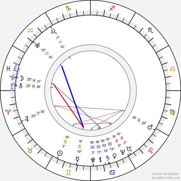 Alojz Kramár - Birth horoscope chart