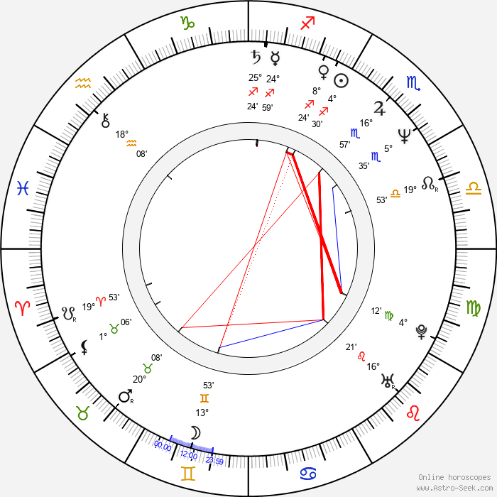 Aloke Lohia - Birth horoscope chart