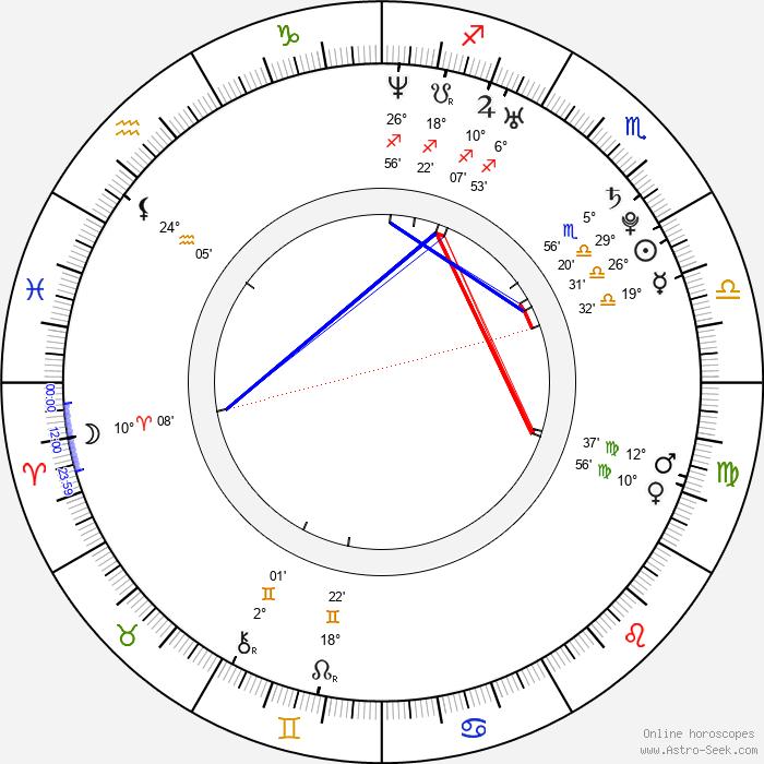 Alona Tal - Birth horoscope chart
