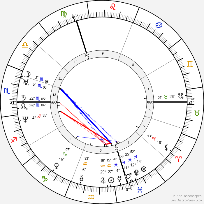 Alphonse Guépin - Birth horoscope chart