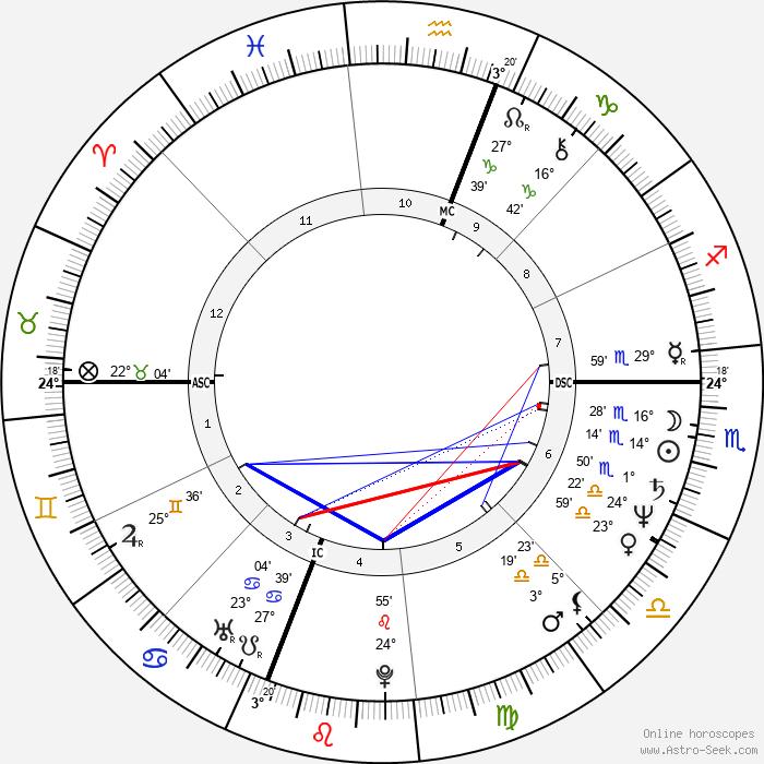 Althea Flynt - Birth horoscope chart