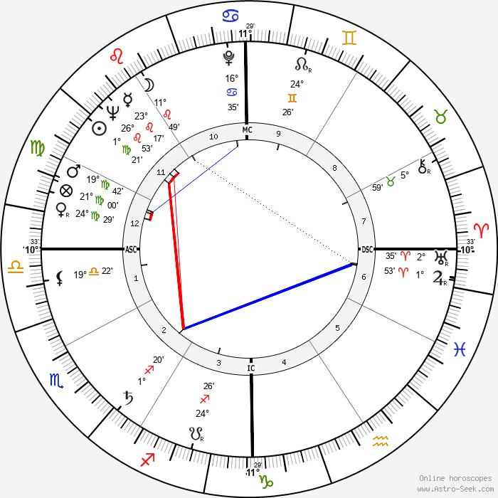 Althea Gibson - Birth horoscope chart