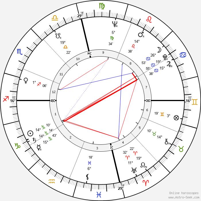 Alvin Ailey - Birth horoscope chart