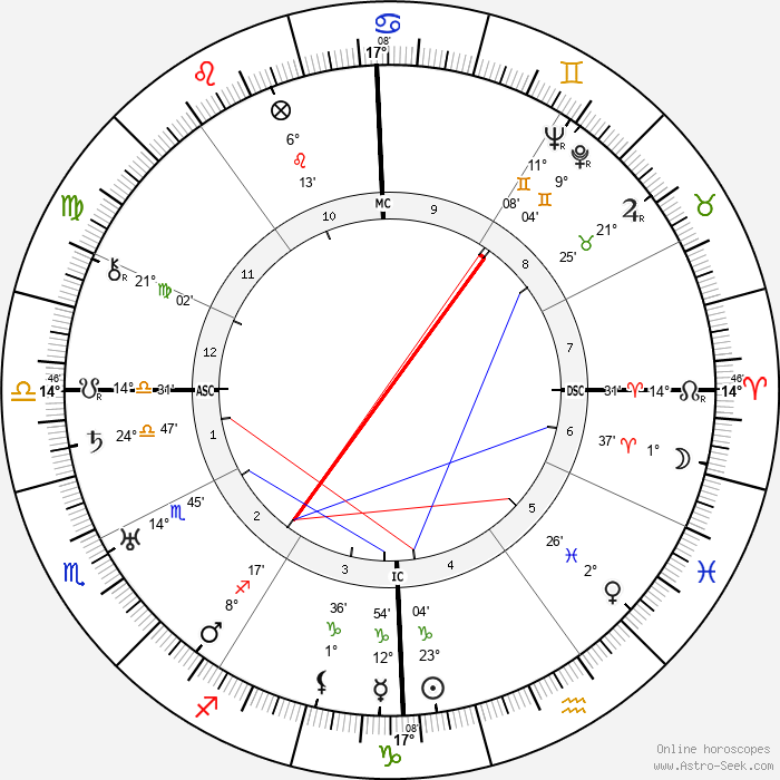 Alwilda Finnicum - Birth horoscope chart