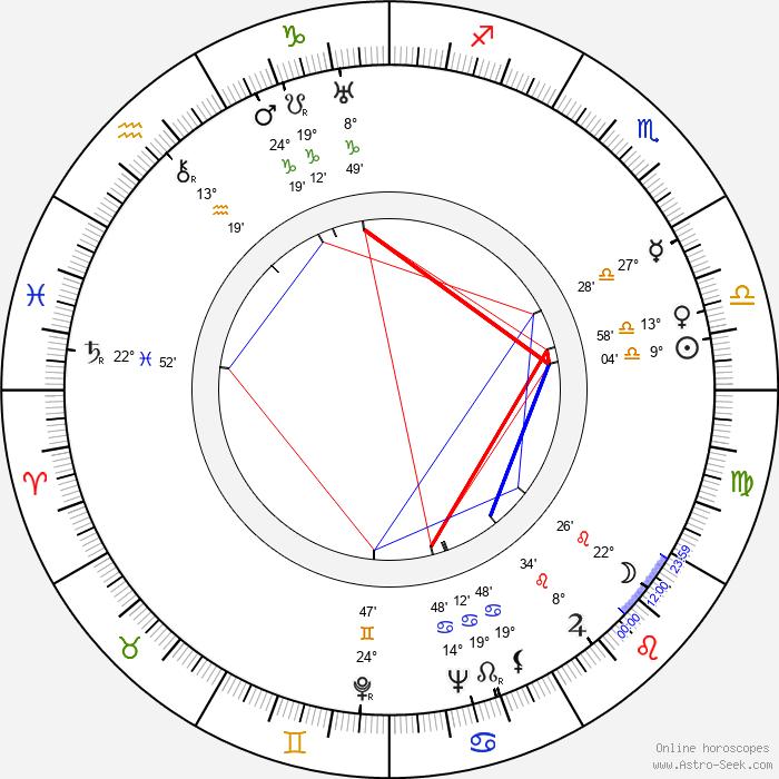 Alžběta Frejková - Birth horoscope chart
