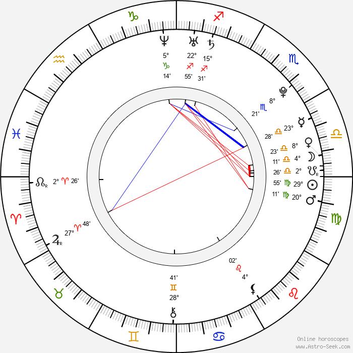 Alžběta Pažoutová - Birth horoscope chart