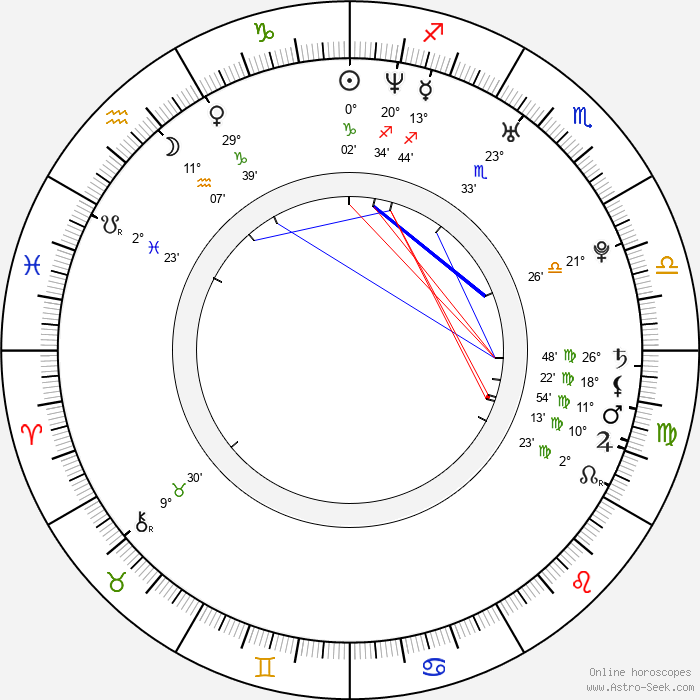 Amanda Baker - Birth horoscope chart