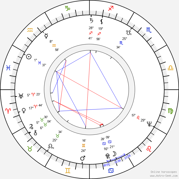 Amanda Blake - Birth horoscope chart