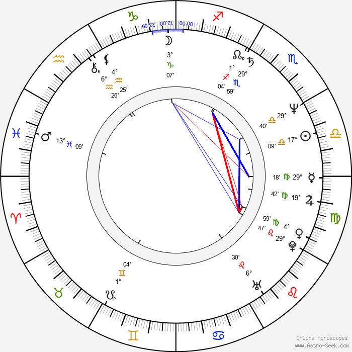 Amanda Burton - Birth horoscope chart