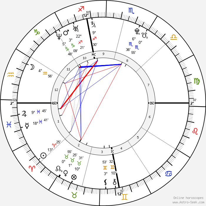 Amanda Bynes - Birth horoscope chart